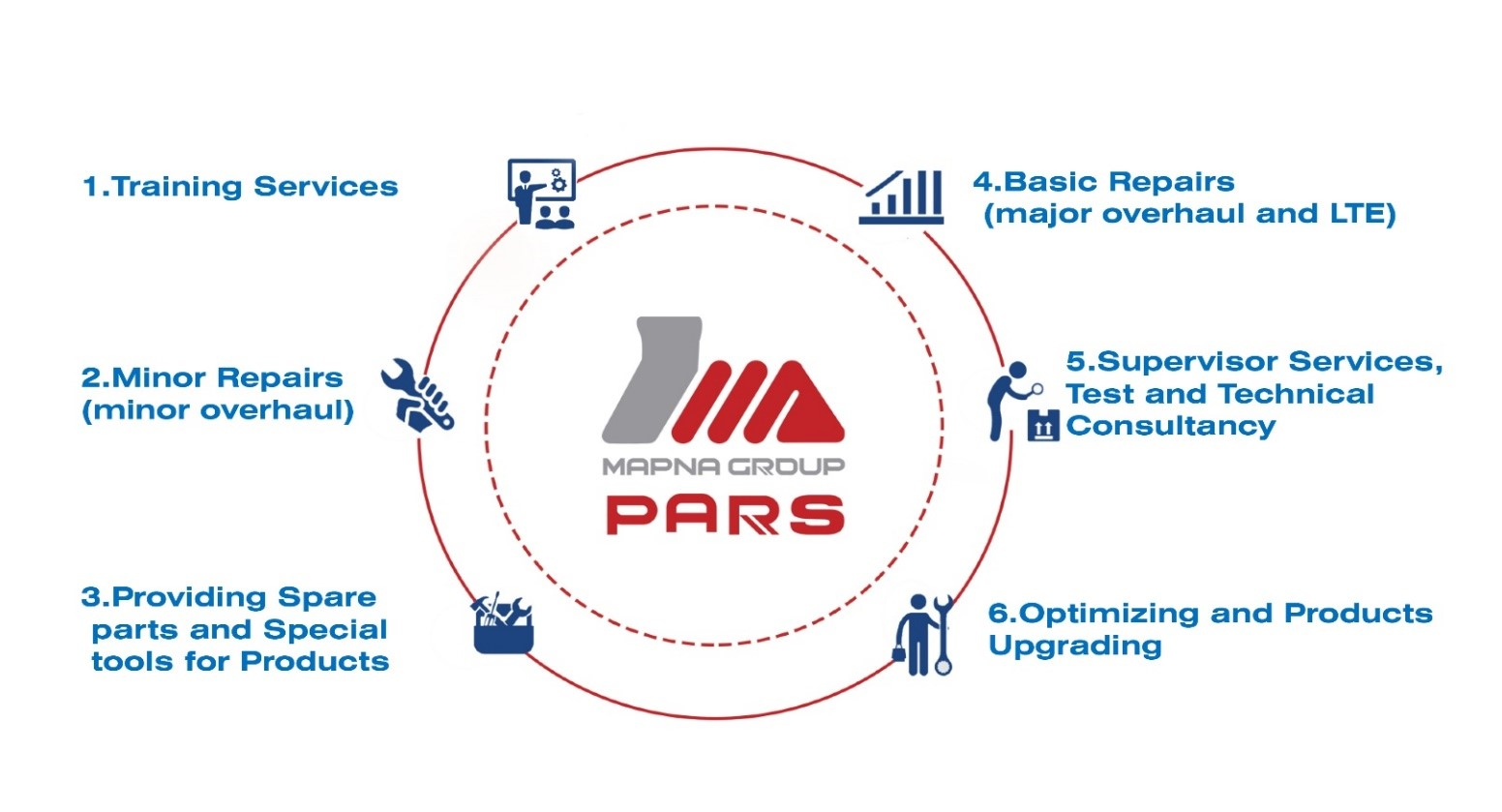 Services Mapna Generator Pars Hydroelectric Diagram Designing And Manufacturing Of Coils For Thermal Hydro Generators